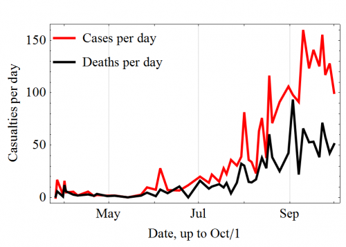Deceased_per_day_Ebola_2014_wikipedia.org